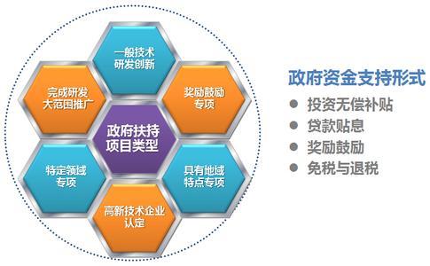 2017年天津市科技项目申报及知识产权相关优惠政策汇总
